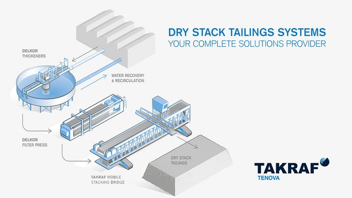 Dry Stack Tailings Management