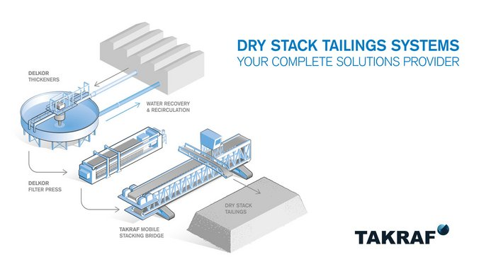 Dry Stack Tailings Systems